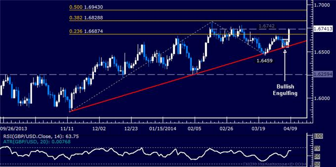 dailyclassics_gbp-usd_body_Picture_11.png, Forex: GBP/USD Technical Analysis – A Top in Place Below 1.64?