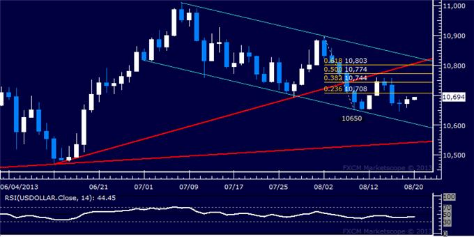 Forex_Dollar_Finds_Support_as_SP_500_Drops_to_New_Six-Week_Low_body_Picture_5.png, Dollar Finds Support as S&P 500 Drops to New Six-Week Low