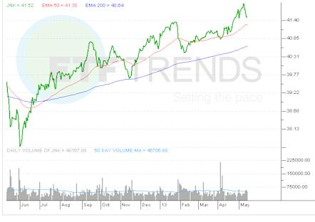 high-yield-etf-jnk