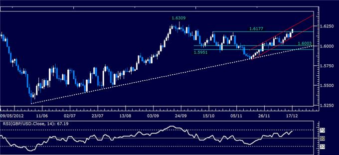 Forex_Analysis_GBPUSD_Classic_Technical_Report_12.17.2012_body_Picture_1.png, Forex Analysis: GBP/USD Classic Technical Report 12.17.2012