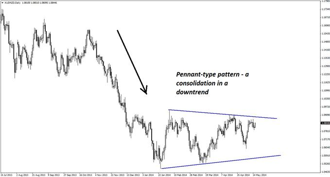 AUD/NZD is consolidating within a pennant pattern on the daily chart while still exhibiting a clear downtrend.