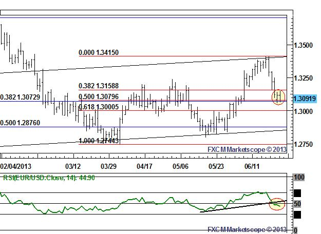 EURUSD_Rallies_to_Be_Sold_as_Right_Shoulder_Develops_body_Picture_1.png, EUR/USD Rallies to Be Sold as Right Shoulder Develops