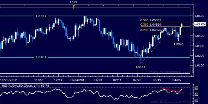 Forex_AUDUSD_Technical_Analysis_04.10.2013_body_Picture_5.png, AUD/USD Technical Analysis 04.10.2013
