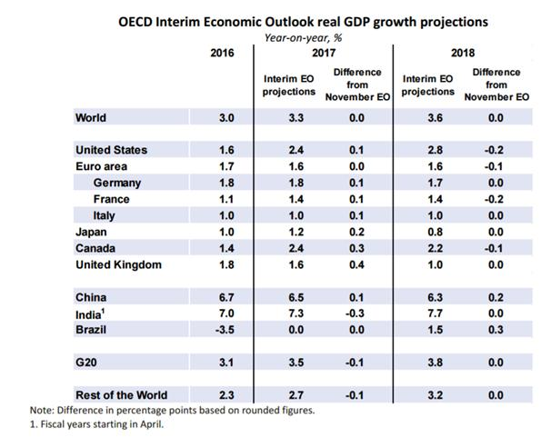 OECD keeps 2017 global growth outlook, lifts expectations for advanced economies