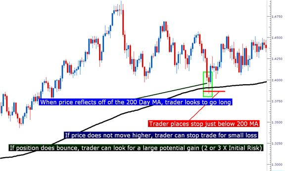 The_200_Day_Moving_Average_body_Picture_3.png, Learn Forex: The 200 Day Moving Average