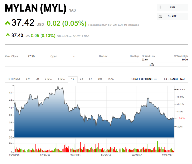 Mylan: 'One Of The Best Positioned Genetic Companies'