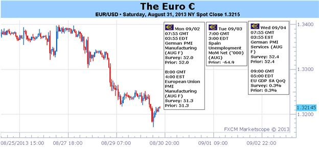 Euro_Risks_Weighted_to_Downside_Ahead_of_ECB_NFPs_body_Picture_1.png, Euro Risks Weighted to Downside Ahead of ECB, NFPs