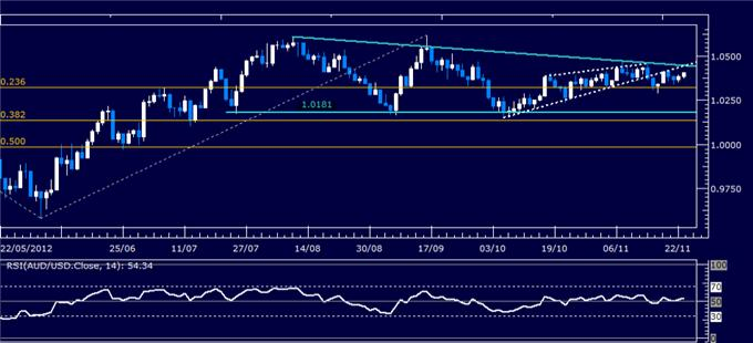 Forex_Analysis_AUDUSD_Classic_Technical_Report_11.23.2012_body_Picture_1.png, Forex Analysis: AUD/USD Classic Technical Report 11.23.2012