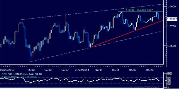 EUR/USD Technical Analysis – Short Trade Entry Sought