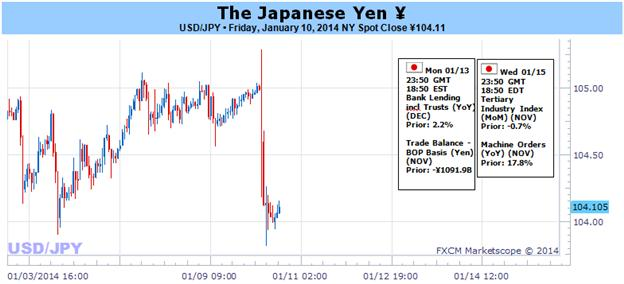 Japanese_Yen_Poised_for_Larger_Correction-_Looking_for_Higher_Low_body_Picture_1.png, Japanese Yen Poised for Larger Correction- Looking for Higher Low