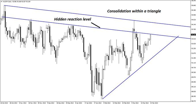 AUD/JPY is approaching a