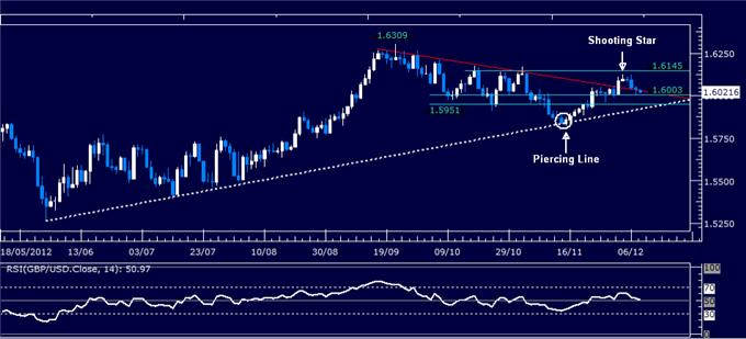 Forex_Analysis_GBPUSD_Classic_Technical_Report_12.10.2012_body_Picture_1.png, Forex Analysis: GBP/USD Classic Technical Report 12.10.2012