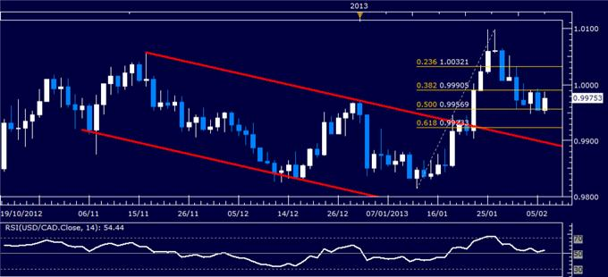 Forex_USDCAD_Technical_Analysis_02.06.2013_body_Picture_1.png, USD/CAD Technical Analysis 02.06.2013