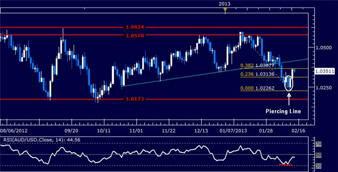 Forex_AUDUSD_Technical_Analysis_02.14.2013_body_Picture_5.png, AUD/USD Technical Analysis 02.14.2013