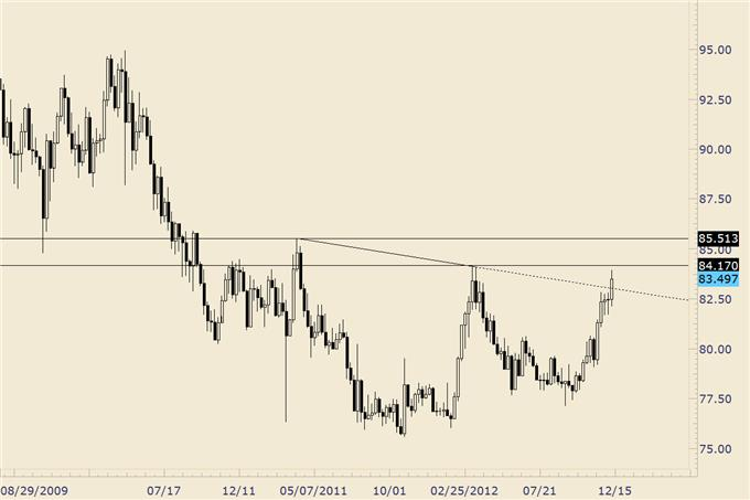 Forex_Analysis_Euro_Completes_Year_Long_Bullish_Base_body_usdjpy.png, Forex Analysis: Euro Completes Year Long Bullish Base