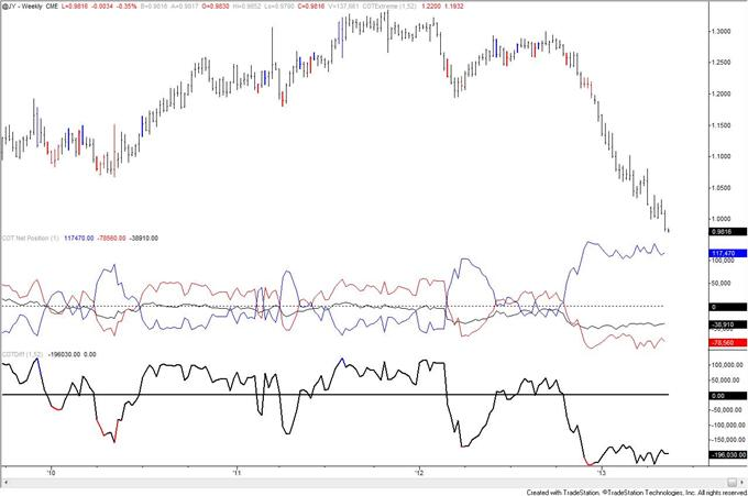 Swiss_Franc_Trend_Long_Term_Signal_from_COT_body_JPY.png, Swiss Franc Trend Long Term Signal from COT