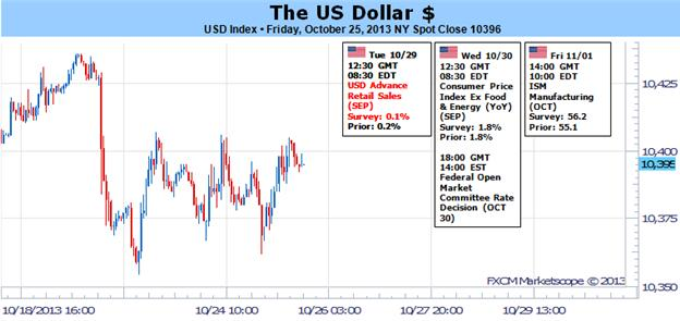 US_Dollar_Next_Leg_of_Collapse_Rests_in_FOMCs_Hands_body_Picture_1.png, US Dollar: Next Leg of Collapse Rests in FOMC's Hands