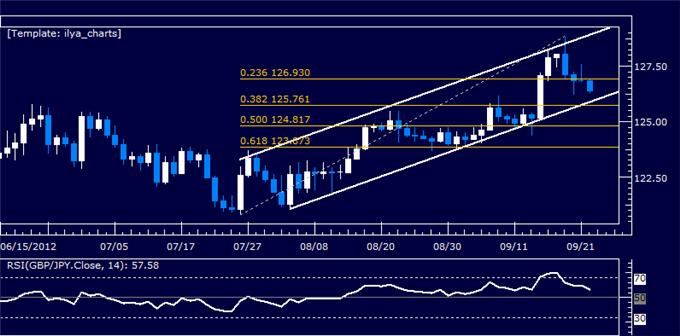 GBPJPY_Classic_Technical_Report_09.24.2012_body_Picture_5.png, GBPJPY Classic Technical Report 09.24.2012