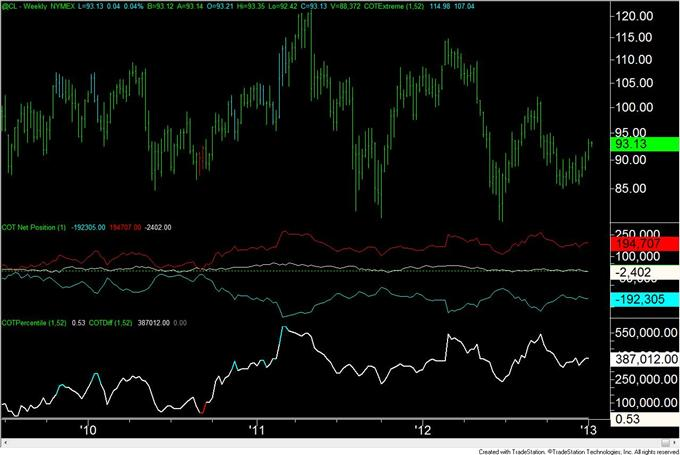 Forex_Analysis_US_Dollar_Speculators_are_Most_Short_Since_April_2011_body_crude.png, Forex Analysis: US Dollar Speculators are Most Short Since April 2011