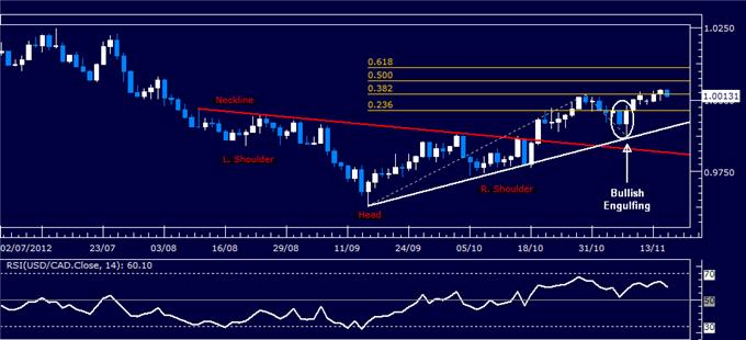Forex_Analysis_USDCAD_Classic_Technical_Report_11.15.2012_body_Picture_5.png, Forex Analysis: USD/CAD Classic Technical Report 11.15.2012