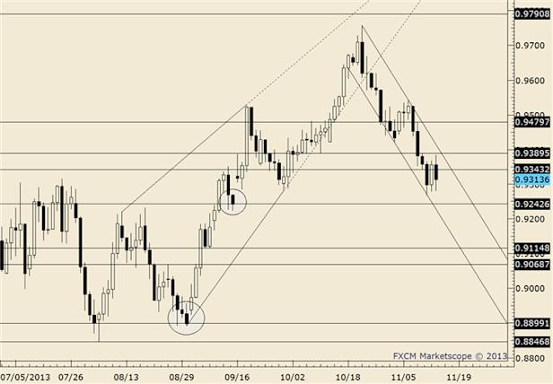 eliottWaves_aud-usd_body_audusd.png, AUD/USD Inside Day at Resistance from Late May Low
