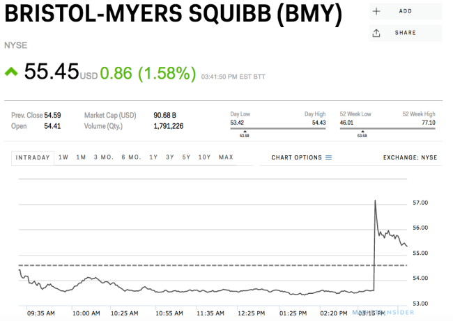 Hot Stock of this Morning: Bristol-Myers Squibb Company (NYSE:BMY)