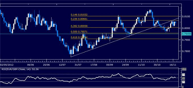 Forex_Analysis_EURGBP_Classic_Technical_Report_11.20.2012_body_Picture_1.png, Forex Analysis: EUR/GBP Classic Technical Report 11.20.2012