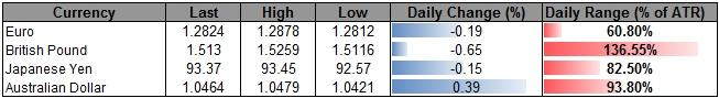 Forex_USD_to_Benefit_from_Faster_Job_Growth-_AUD_Carves_Lower_High_body_ScreenShot119.png, USD to Benefit from Faster Job Growth- AUD Carves Lower High