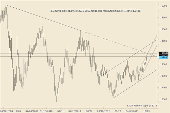 eliottWaves_eur-usd_1_body_eurusd.png, EUR/USD Responds to Year to Date High Close of 1.3640