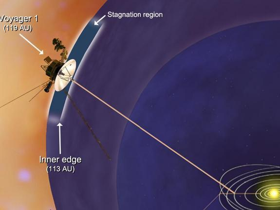 NASA's Voyager 1 spacecraft has entered a new region between our solar system and interstellar space, which scientists are calling the stagnation region. This image shows that the inner edge of the stagnation region is located about 10.5 billio