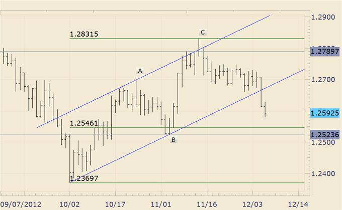 FOREX_Analysis_How_to_Trade_EURJPY_on_NFP_body_audnzd.png, FOREX Analysis: How to Trade EUR/JPY on NFP