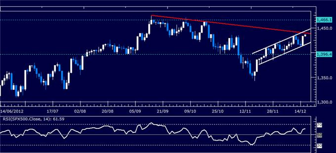 Forex_Analysis_US_Dollar_Clings_to_Support_as_SP_500_Recovers_body_Picture_3.png, Forex Analysis: US Dollar Clings to Support as S&P 500 Recovers