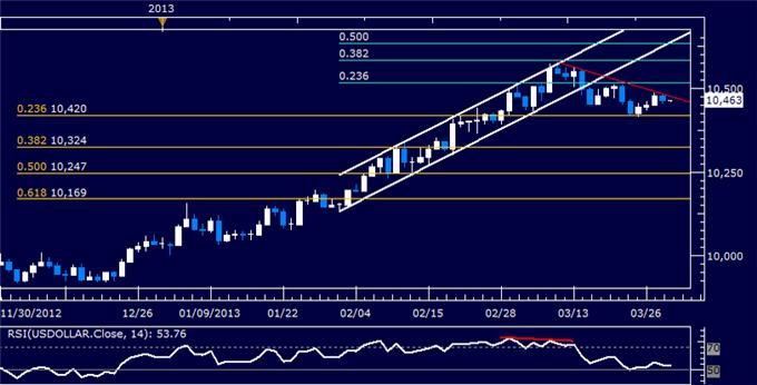 Forex_US_Dollar_Technical_Analysis_03.29.2013_body_Picture_5.png, US Dollar Technical Analysis 03.29.2013