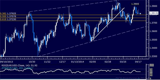 dailyclassics_eur-usd_body_Picture_2.png, Forex: EUR/USD Technical Analysis – Support Seen Below 1.35