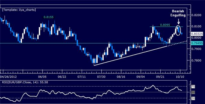 EURGBP_Classic_Technical_Report_10.11.2012_body_Picture_5.png, EURGBP Classic Technical Report 10.11.2012
