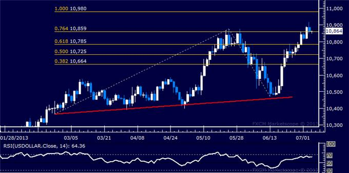 Forex_US_Dollar_Backs_Away_from_3-Year_High_SP_500_at_Risk_body_Picture_5.png, US Dollar Backs Away from 3-Year High, S&P 500 at Risk