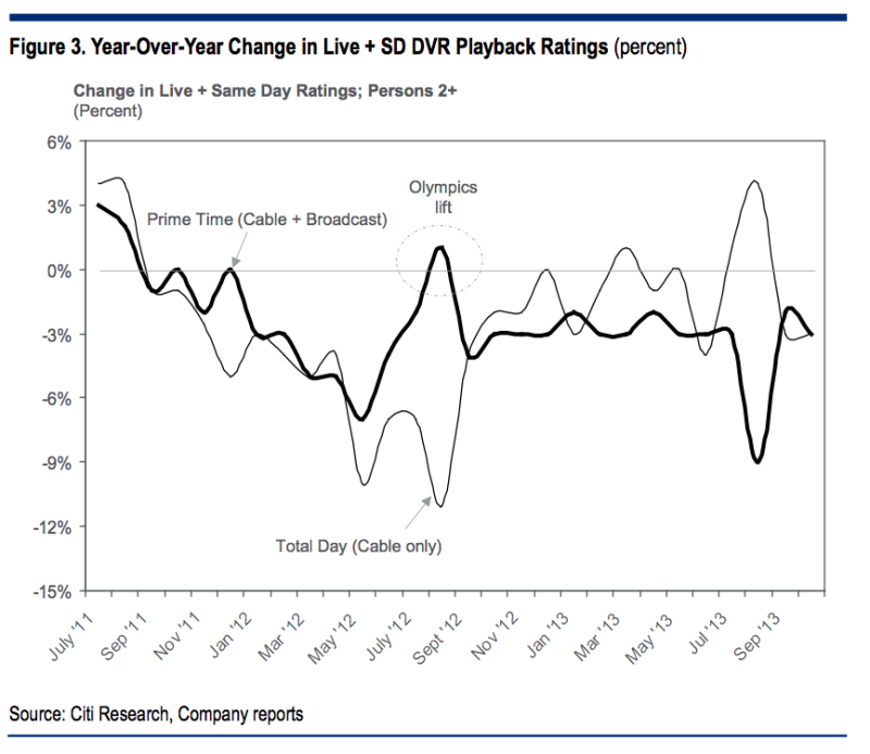 tv ratings cable citi