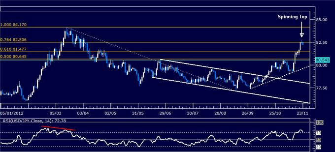 Forex_Analysis_USDJPY_Classic_Technical_Report_11.23.2012_body_Picture_1.png, Forex Analysis: USD/JPY Classic Technical Report 11.23.2012