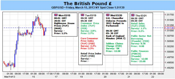 British_Pound_Rebound_to_Gather_Pace_on_Faster_Inflation_BoE_Minutes_body_Picture_1.png, British Pound Rebound to Gather Pace on Faster Inflation, BoE Minutes
