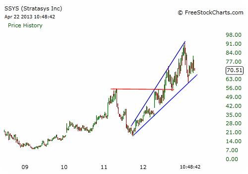 SSYS Stock Chart - Weekly