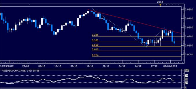Forex_Analysis_USDCHF_Classic_Technical_Report_01.11.2013_body_Picture_1.png, Forex Analysis: USD/CHF Classic Technical Report 01.11.2013
