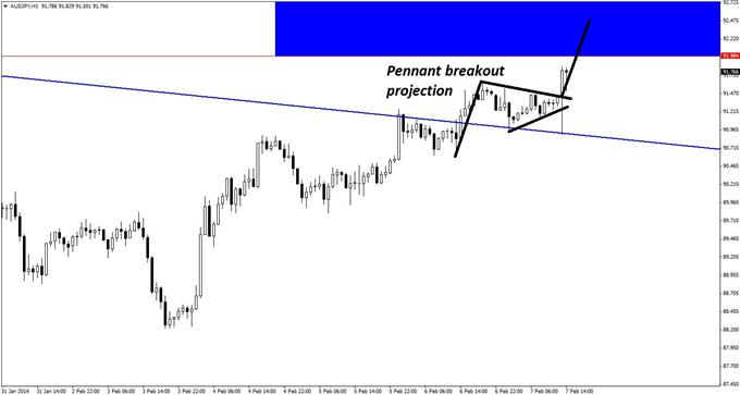 An_Apparent_False_Retest_in_AUDJPY_body_GuestCommentary_KayeLee_February7A_3.png, An Apparent False Retest in AUDJPY