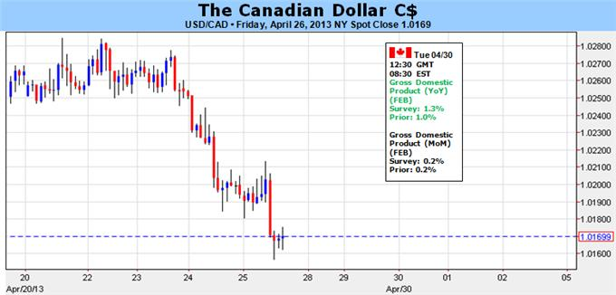 Canadian_Dollar_To_Consolidate_Ahead_of_GDP_Report_body_Picture_1.png, Canadian Dollar To Consolidate Ahead of GDP Report