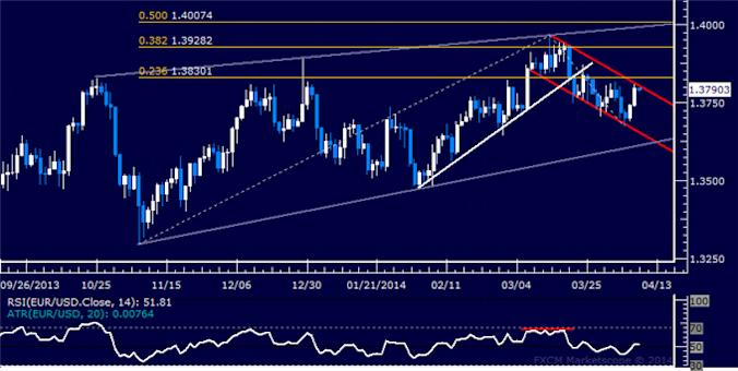 dailyclassics_eur-usd_body_Picture_11.png, Forex: EUR/USD Technical Analysis – Support Holds Sub-1.35