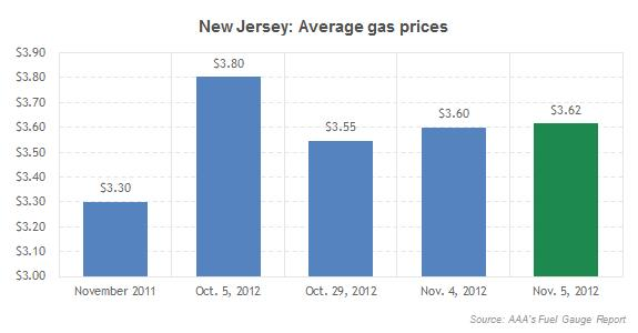 New Jersey: Average gas prices