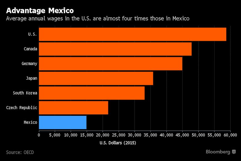 American Jobs Are Headed to Mexico Once Again