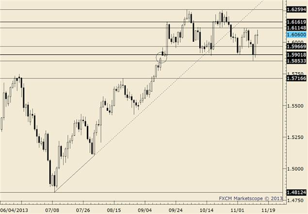eliottWaves_gbp-usd_body_gbpusd.png, GBP/USD 1.5605 is Formidable Defense