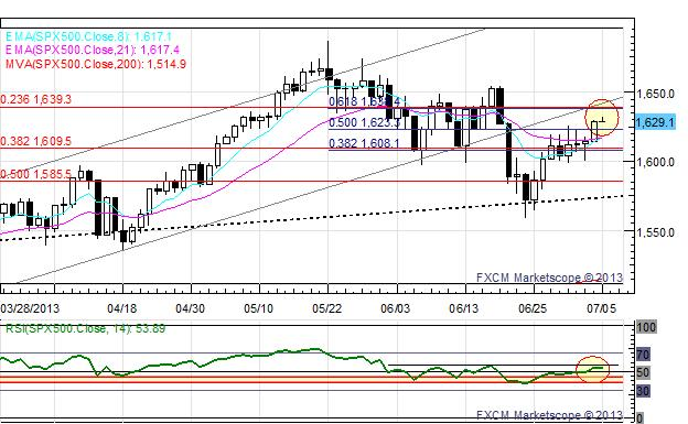 US_Dollar_Edges_Higher_Ahead_of_NFPs_EUR_and_GBP_at_Fresh_July_Lows_body_x0000_i1032.png, US Dollar Edges Higher Ahead of NFPs; EUR and GBP at Fresh July Lows
