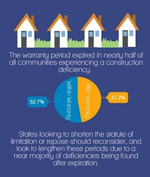 Poor Workmanship Tops List of Construction Defects in New Report From Community Associations Institute (CAI)