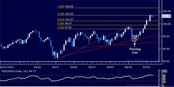 Forex_Dollar_Rally_Takes_a_Break_SP_500_Threatens_Bearish_Setup_body_Picture_8.png, Dollar Rally Takes a Break, S&P 500 Threatens Bearish Setup